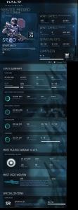 Rufio, Blaze, Halo 4 Stats